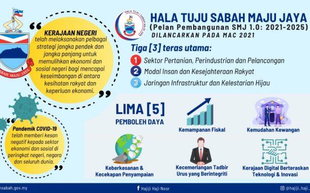Inisiatif di bawah SMJ mampu rangsang pertumbuhan, pulihkan ekonomi Sabah